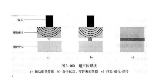 塑胶产品的结构和超声波导熔线设计